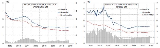 Primerjava obrestnih mer